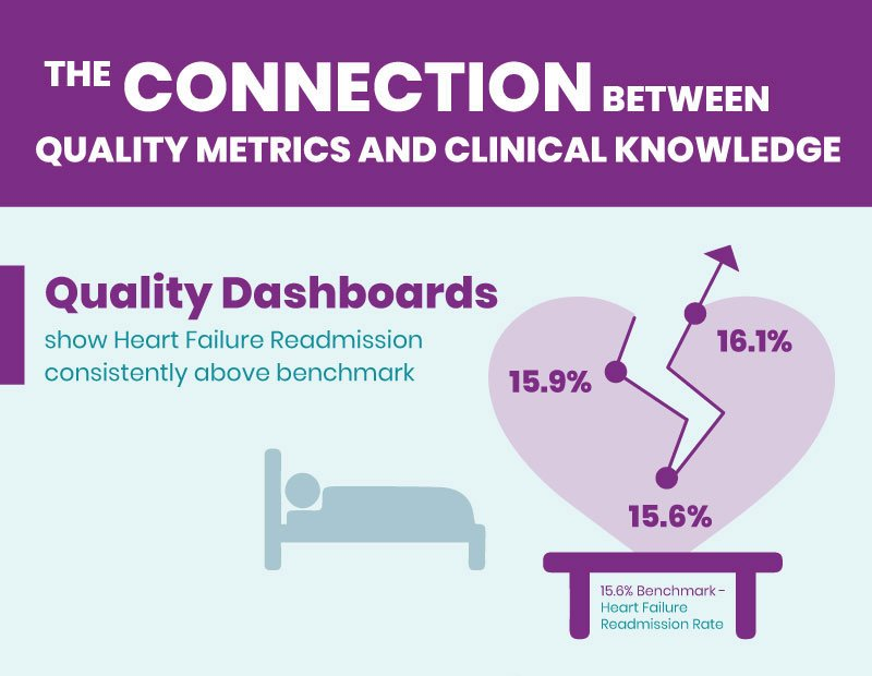 quality dashboard infographic